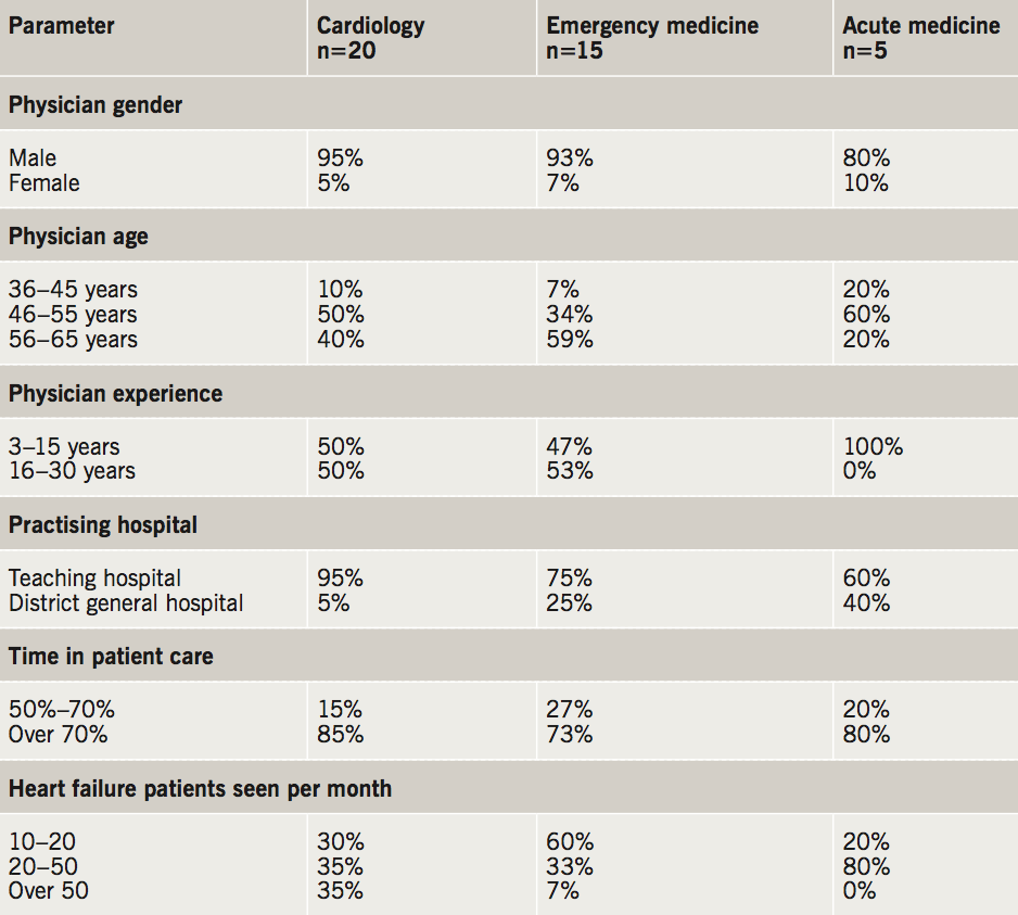 Carr - Table 1. Demographics of physicians included in study, by specialty