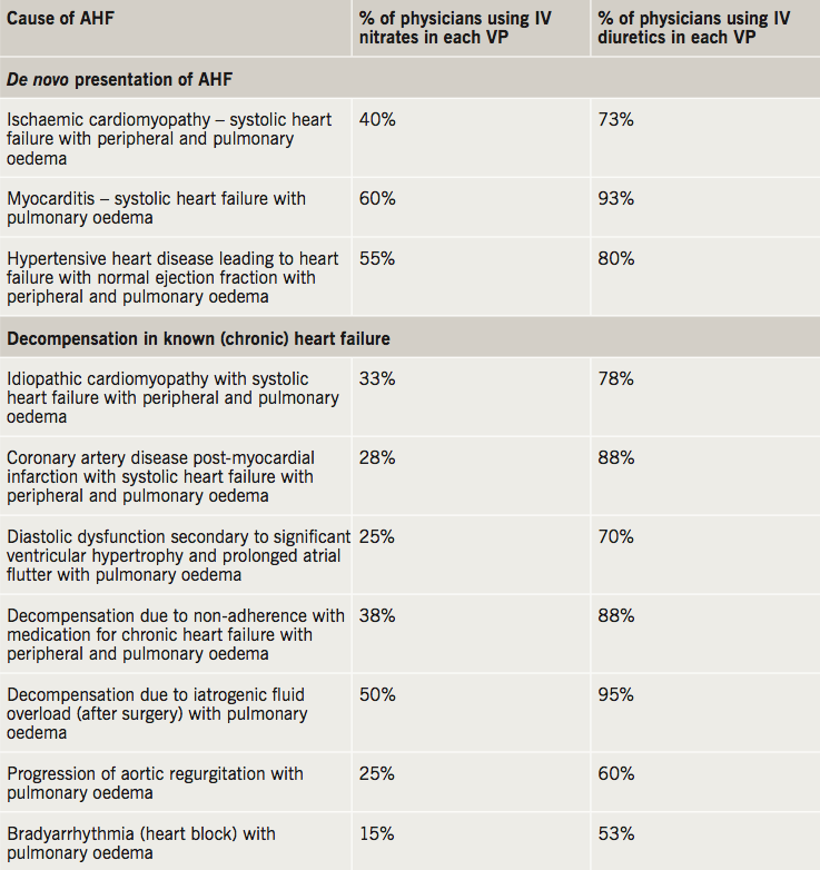 Carr - Table 2. Causes of acute heart failure (AHF) in the 'virtual' patient (VP) scenarios included in the clinical decision-making exercise and the proportion of physicians using intravenous (IV) nitrates and IV diuretics in each scenario