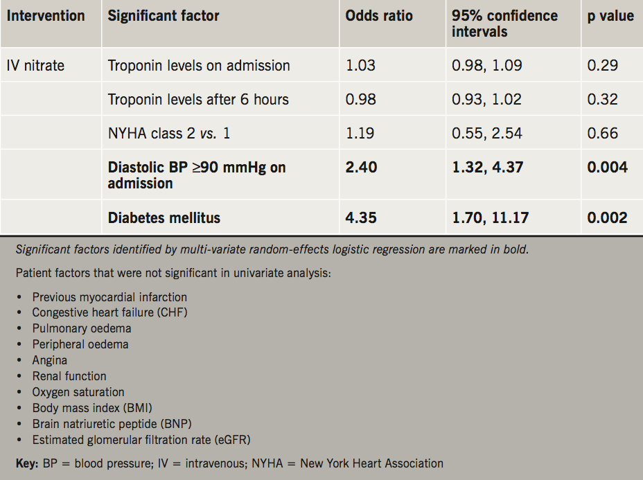 Table 3. Multi-variate analysis: random-effects logistic regression models of patient factors examined for association with IV nitrate use. IV diuretics were prescribed by the majority of physicians in almost all virtual patients and differences in practice were not explained by any patient or clinical factors
