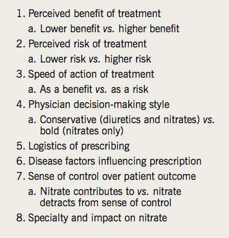 Carr - Table 4. Themes identified from analysis of physician perception of IV nitrate therapy in AHF