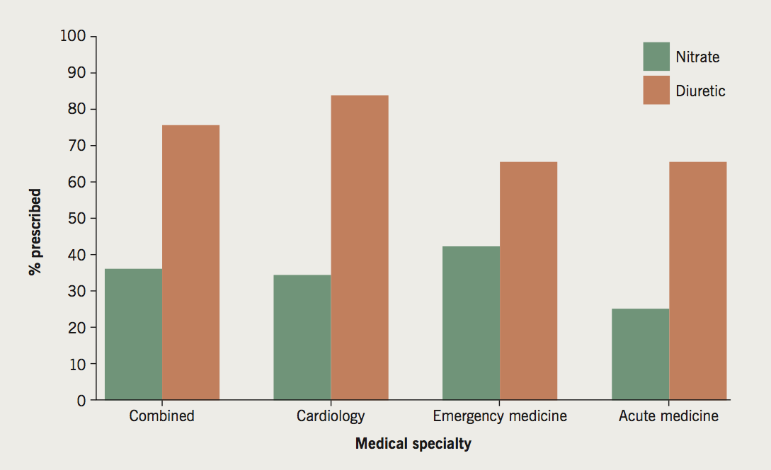 Carr - Figure 1. Prescription of intravenous (IV) nitrates and diuretics. Percentage of physicians from different specialties (combined N=40; cardiology n=20, emergency medicine n=15, acute medicine n=5) who selected nitrates and diuretics as preferred treatment options across 10 virtual patients