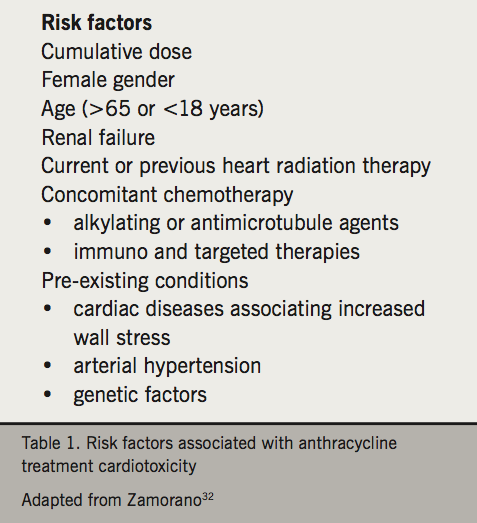 Cardio-oncology Bennet Lyon - Table 1. Factors associated with risk of cardiotoxicity following treatment with anthracyclines