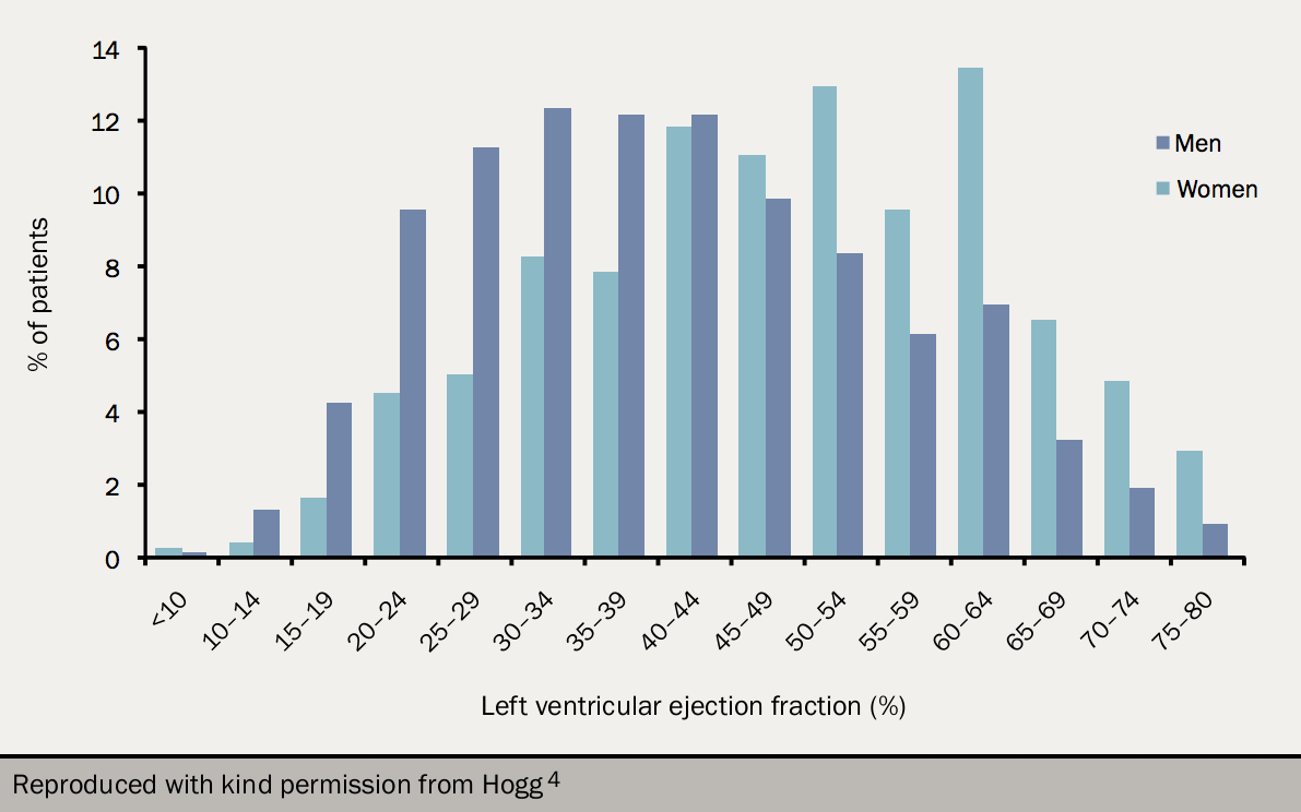 Figure 2. Distribution of left ventricular ejection fraction measured within 12 months of the EuroHeart Failure survey among women (n = 2,048; 41% of total enrolled) and men (n = 3,249; 57% of total enrolled) enrolled in the EuroHeart Failure survey. Where more than one ejection fraction measurement was available, the most recent one was used. 51% of men but only 28% of women had a left ventricular ejection fraction <40%