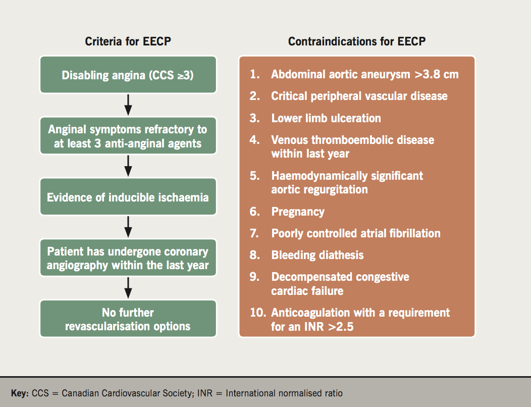 Figure 1. Eligibility criteria and contraindications for enhanced external counterpulsation (EECP)