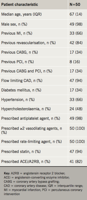 Ali - Table 1. The characteristics of patients who underwent enhanced external counterpulsation (EECP)