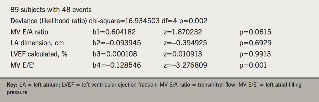 MacLachlan - Box 1. Cox (proportional hazards) regression