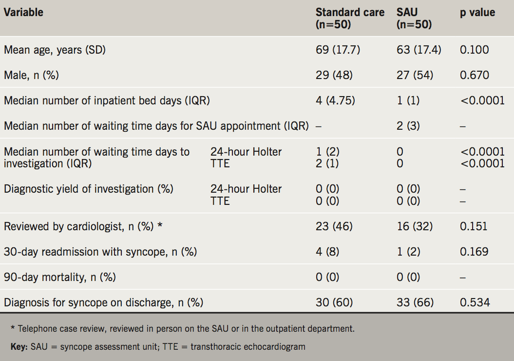 MacLachlan - Table 1. Summary of patient variables