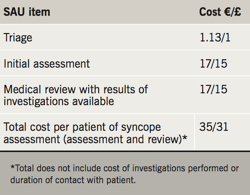 MacLachlan - Table 3. Itemised cost of clinical assessment on the syncope assessment unit (SAU)