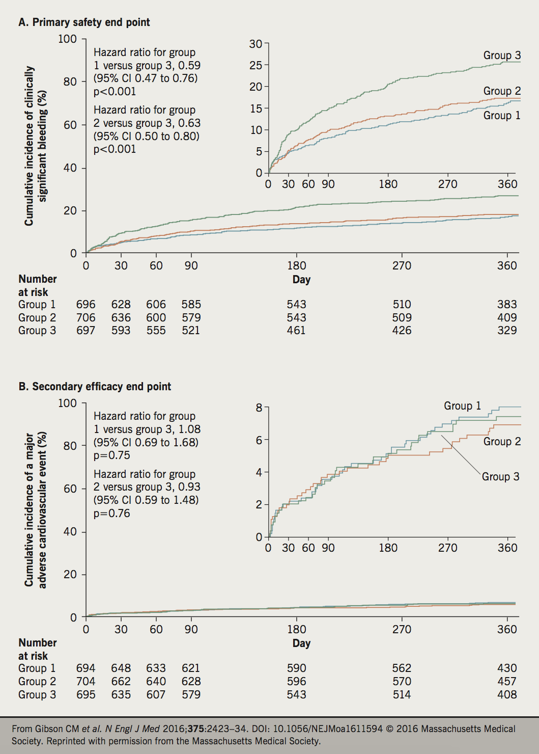 Figure 2. Cumulative incidence of the primary safety end point and a secondary efficacy end point. Panel A shows the cumulative incidence of the primary safety end point of clinically significant bleeding (a composite of major bleeding or minor bleeding according to Thrombolysis in Myocardial Infarction [TIMI] criteria or bleeding requiring medical attention), and Panel B shows the cumulative incidence of the secondary efficacy end point of major adverse cardiovascular events (a composite of death from cardiovascular causes, myocardial infarction, or stroke) during the treatment period (from the time of the first administration of a trial drug up to 2 days after the trial treatment was discontinued) in the three treatment groups. In each panel, the inset shows the same data on an expanded y-axis
