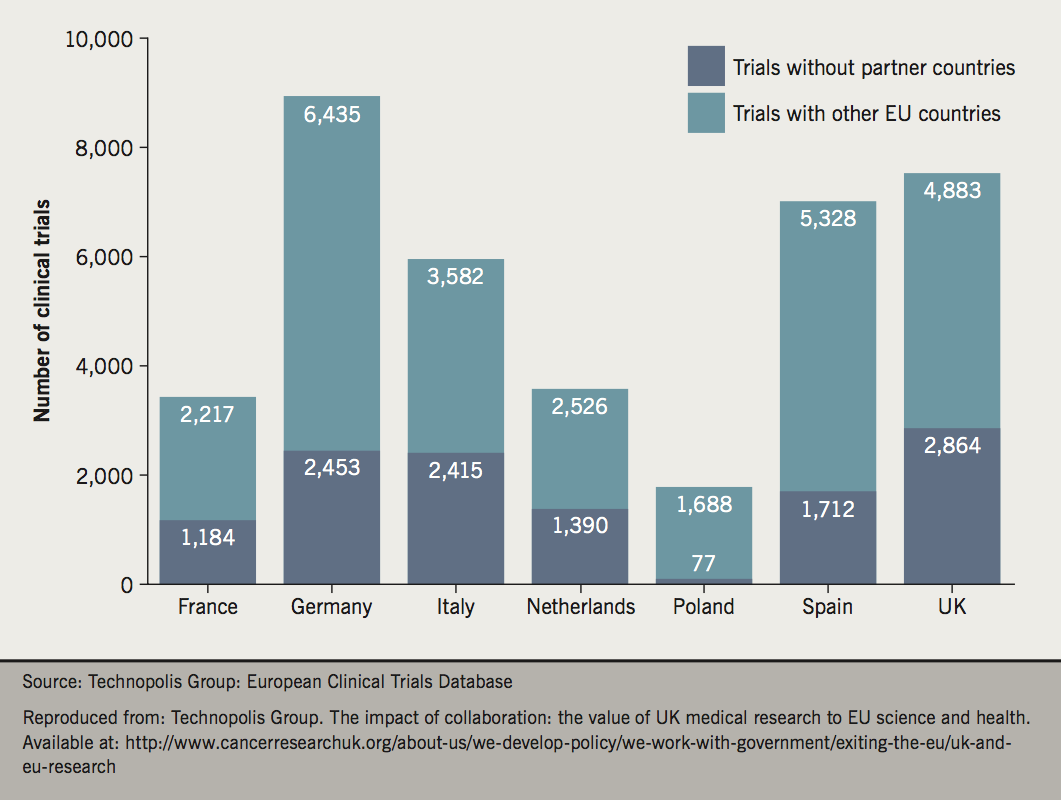 Watson: Brexit - Figure 1. Number of clinical trials conducted by country with or without collaboration with other EU countries