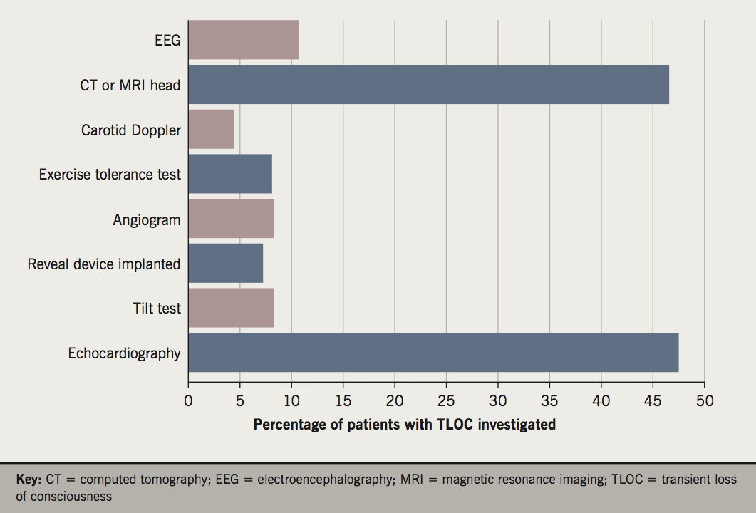 Wilson - Figure 1. Further investigations in TLOC patients