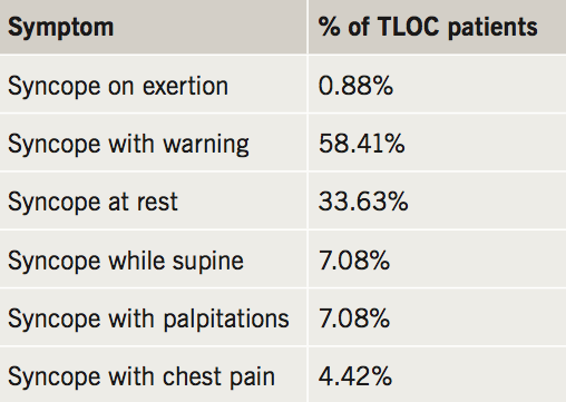 Wilson - Table 1. Reported associated symptoms in transient loss of consciousness (TLOC) patients