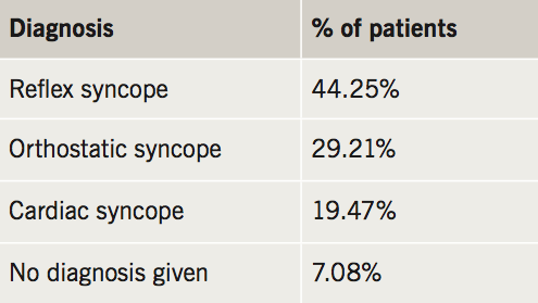 Wilson - Table 2. Diagnoses made in TLOC patients