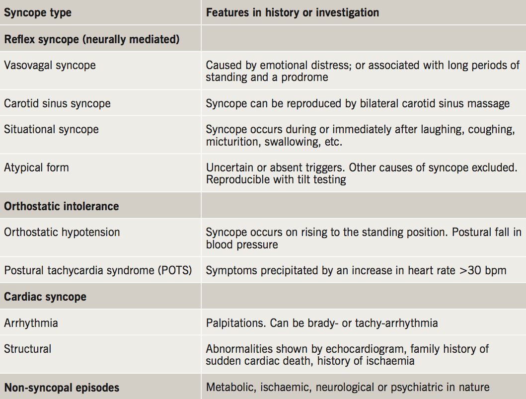 Wilson - Table 3. Different causes of syncope