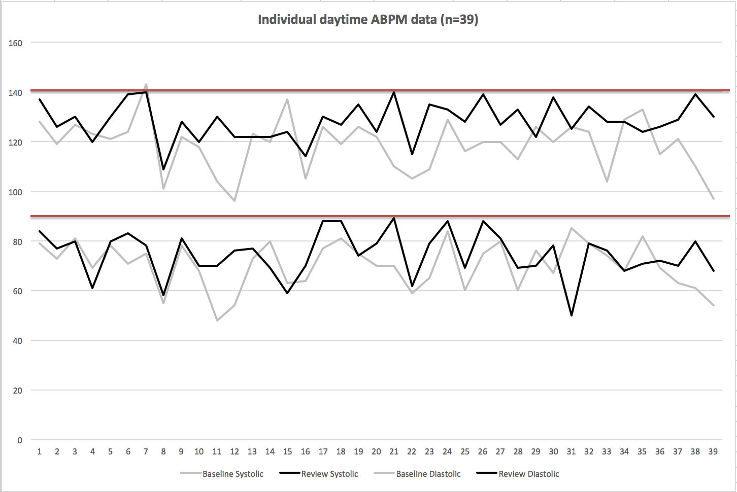 Jamil - Figure 2. Comparison of individual daytime ABPM (ambulatory blood pressure monitoring) at baseline (grey) and at 3 months (black), with normotensive limits shown in red (140/90 mmHg), n=39