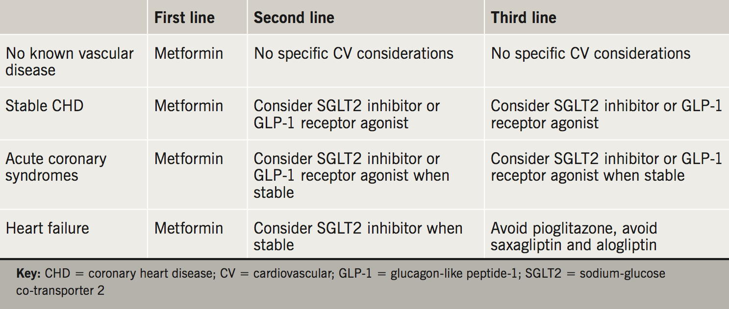 Fisher Drugs for diabetes - Table 1. Considerations in the management of diabetes according to cardiovascular status