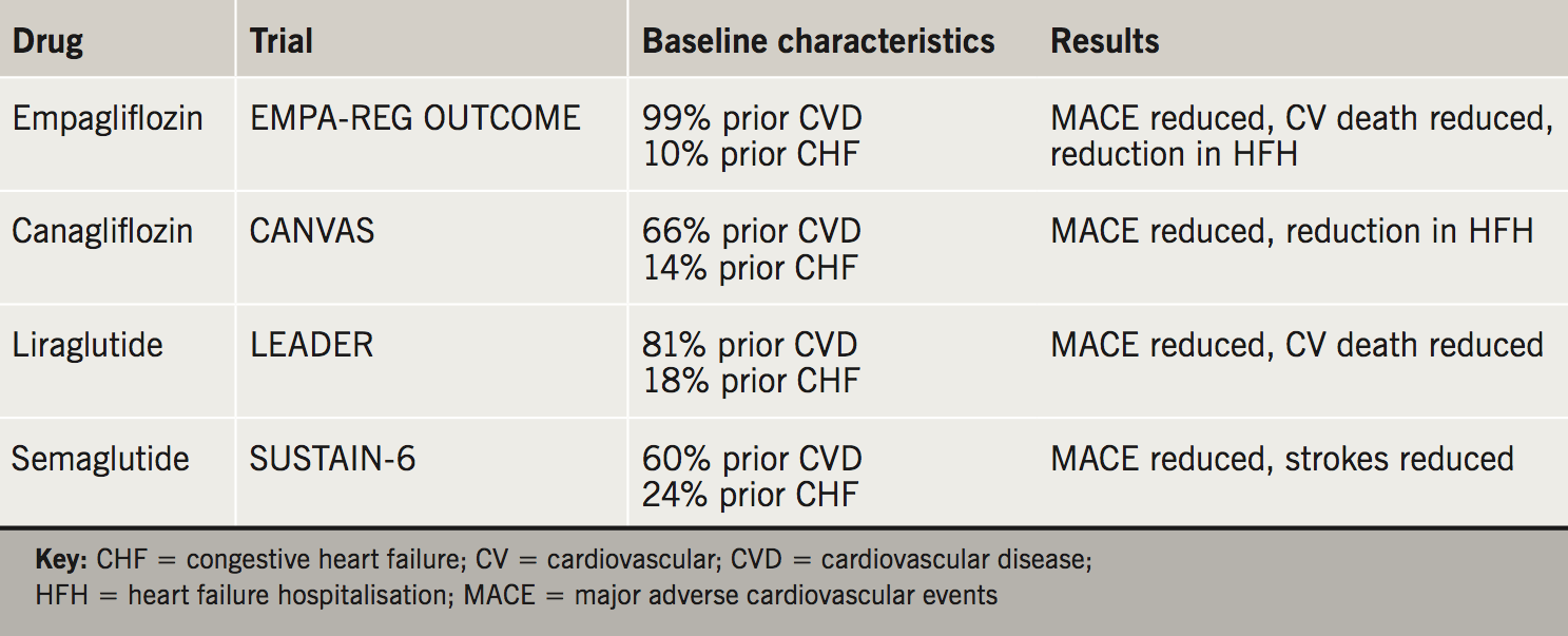 Fisher: Drugs for diabetes - Table 2. Characteristics of the four positive cardiovascular outcomes trials