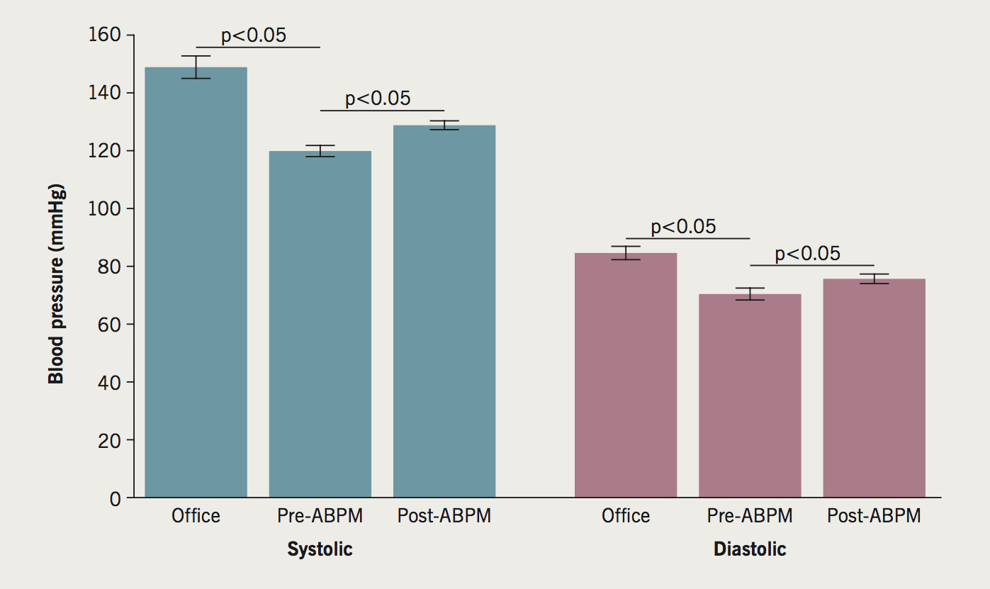 Jamil - Figure 1. Comparison of blood pressure (BP) readings at baseline and at 3 months. Office BP and daytime ambulatory blood pressure monitoring (ABPM) before and after reducing/stopping antihypertensive agents
