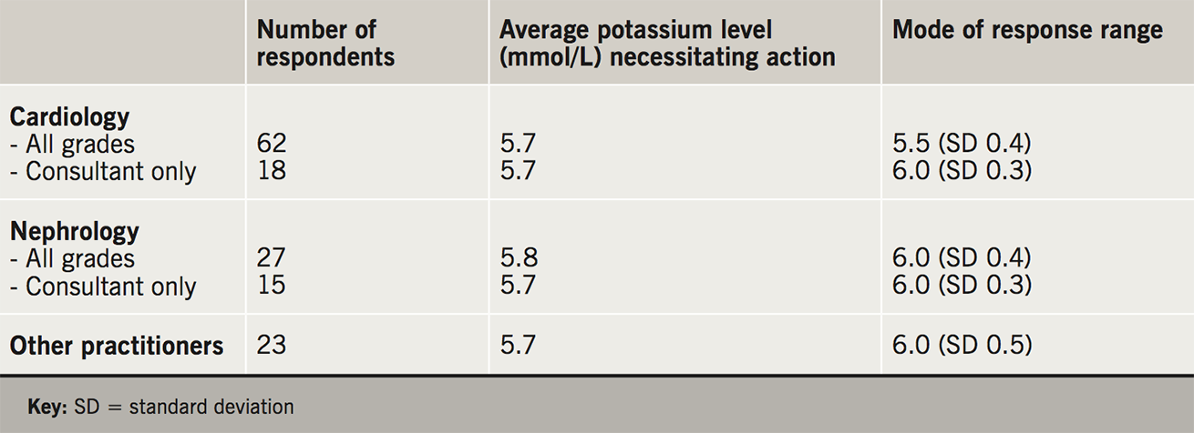 Kalsi Table 1. The serum potassium level cited as requiring treatment in different healthcare professionals