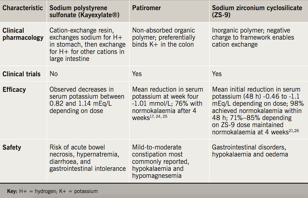 Kalsi Table 2. Comparison of existing and new potential therapies for chronic hyperkalaemia 17,21-6