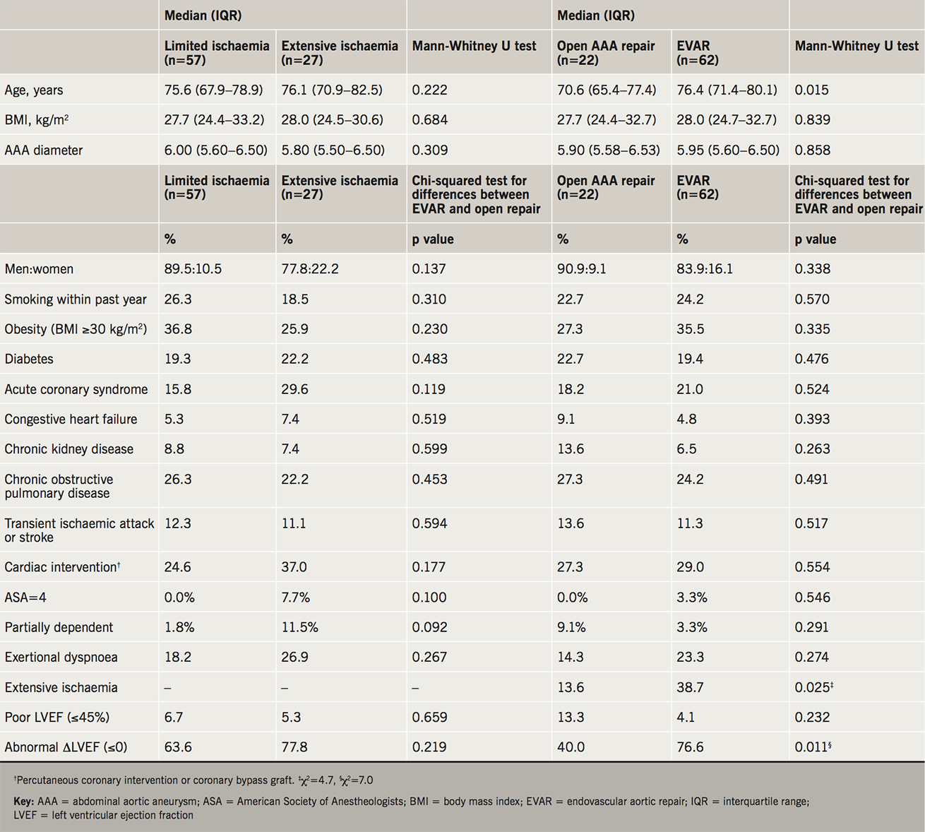 MacGregor Table 1. Characteristics of 72 male (median age 77.4 years, interquartile range [IQR] 67.9–79.6) and 12 female patients (median age 77.1 years, IQR 75.7–82.3) who underwent endovascular aortic repairs (EVAR) or open abdominal aortic aneurysm (AAA) surgery