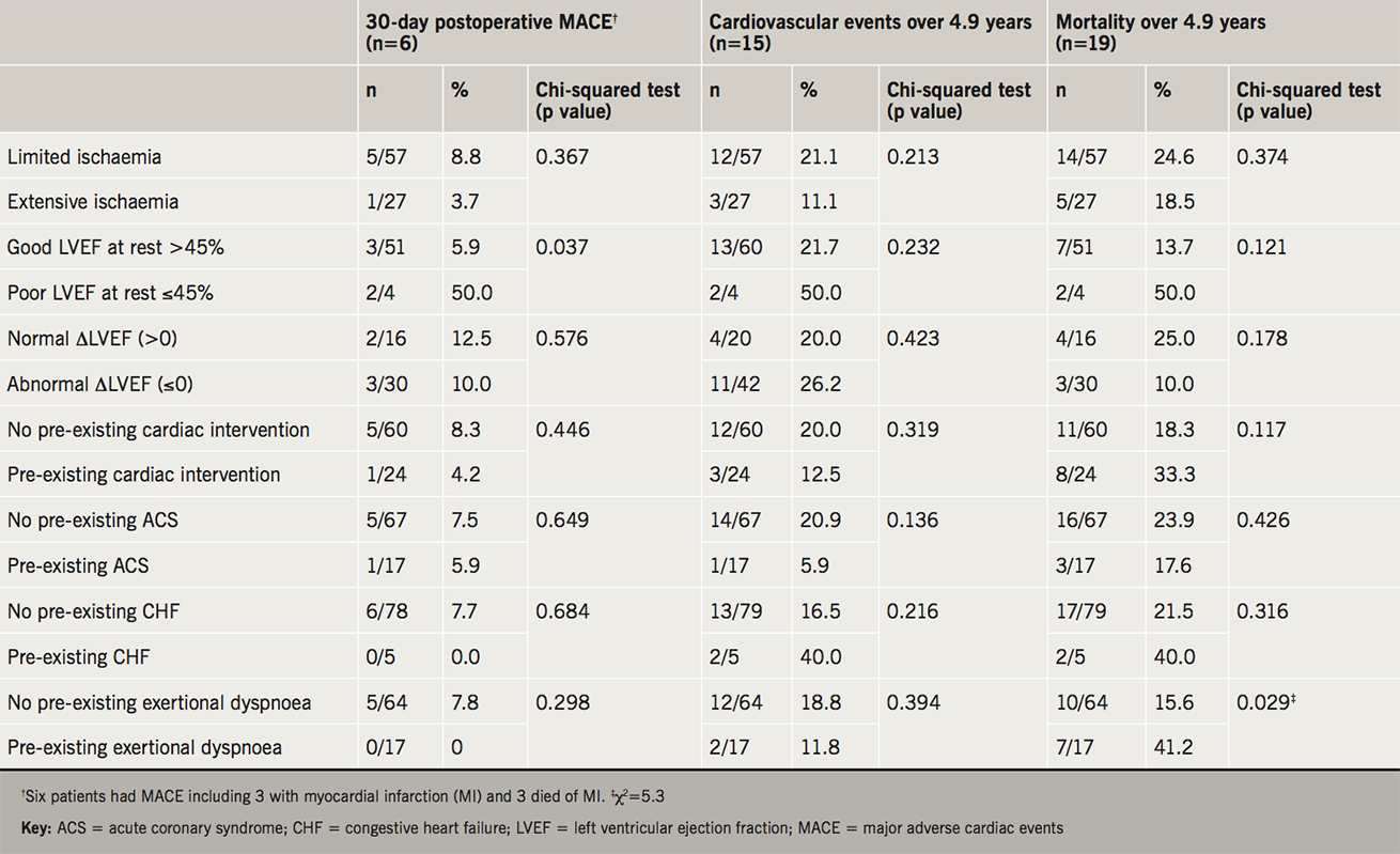 MacGregor Table 2. Numbers and proportions of 30-day postoperative major adverse cardiac events (MACE) and cardiovascular events and mortality over 4.9 years according to ischaemia status, left ventricular ejection fraction (LVEF), previous history of cardiac intervention and cardiac conditions in 84 patients