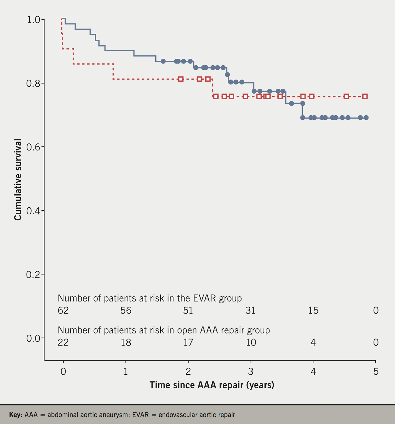 MacGregor Figure 1. Kaplan-Meier survival plot in 84 patients. Solid line (blue) indicates endovascular aortic repair (EVAR) and dashed line (red) indicates open abdominal aortic aneurysm (AAA) repair. Log rank test shows no significant differences in survival between surgical procedures (c2=0.04, p=0.837)