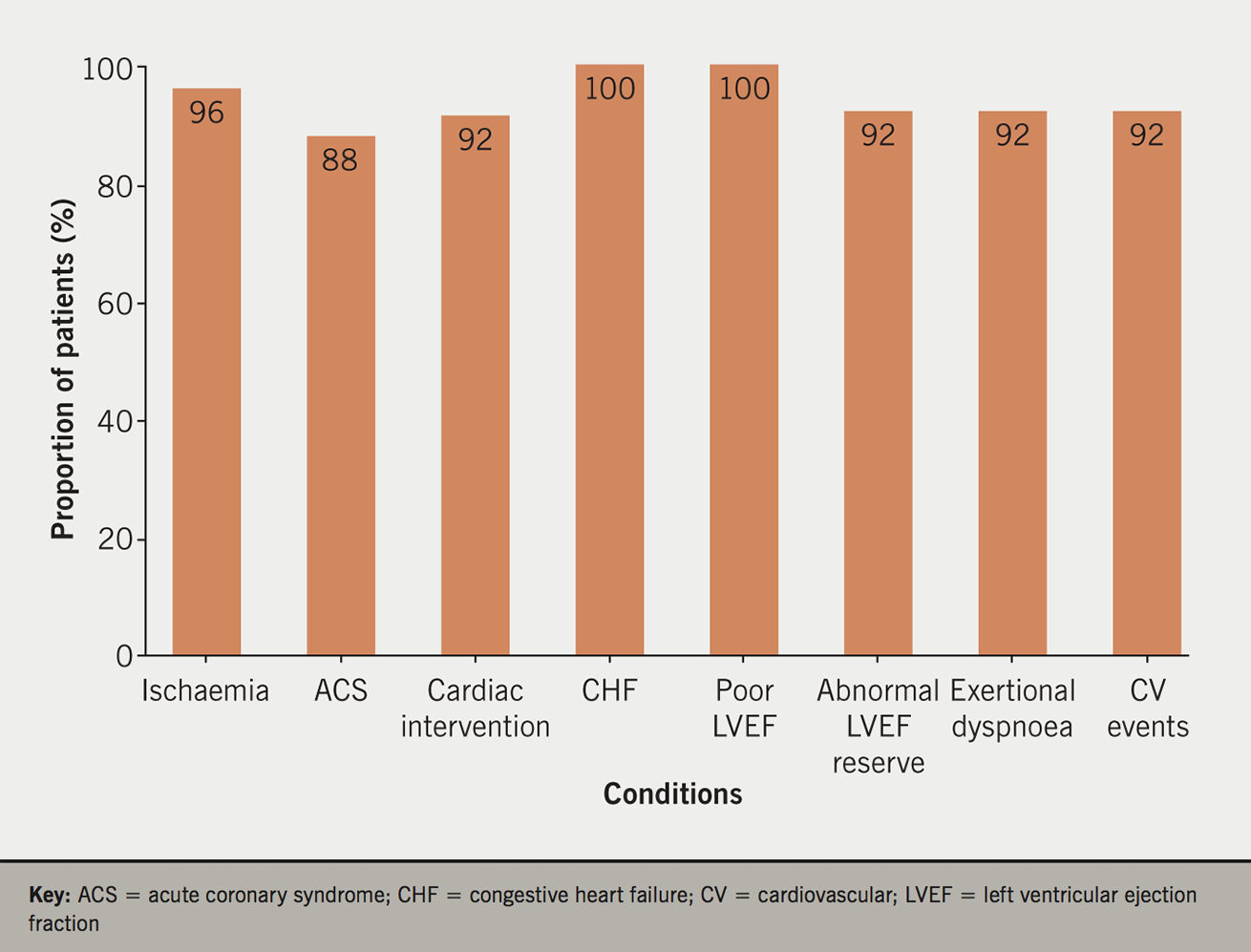 MacGregor Figure 2. Proportions of patients with evidence of ischaemia or congestive heart failure (CHF) who were treated with at least one of antiplatelet, statin, angiotensin-converting enzyme (ACE) inhibitor or beta blocker