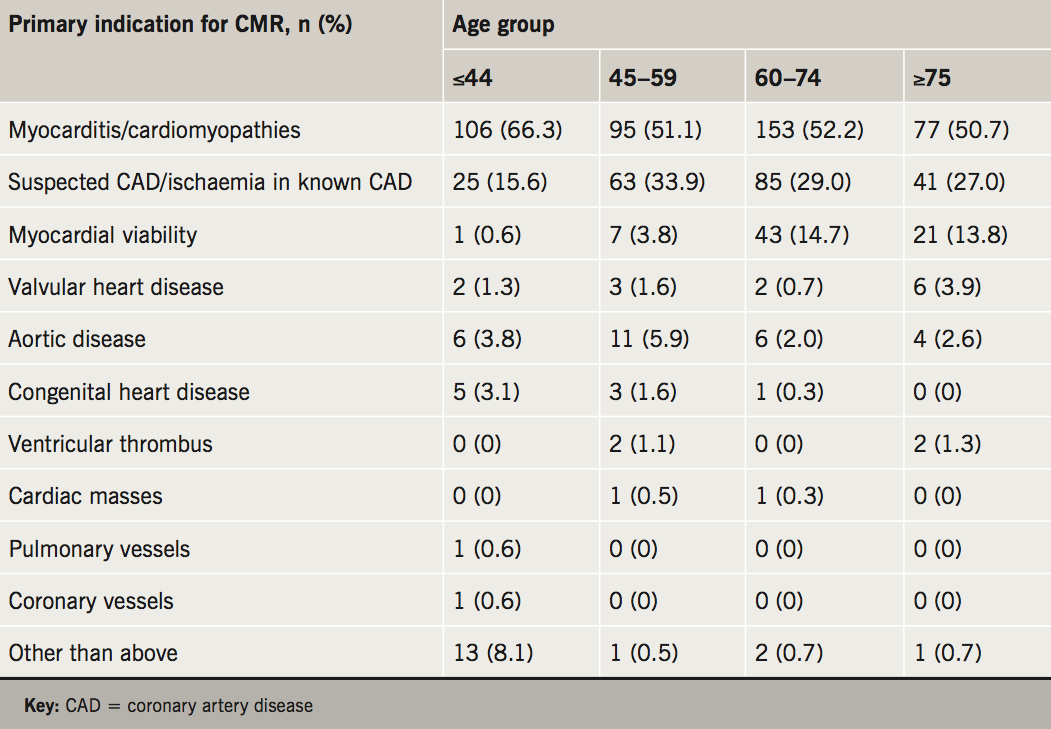 Abraham Table 4. Indications for CMR