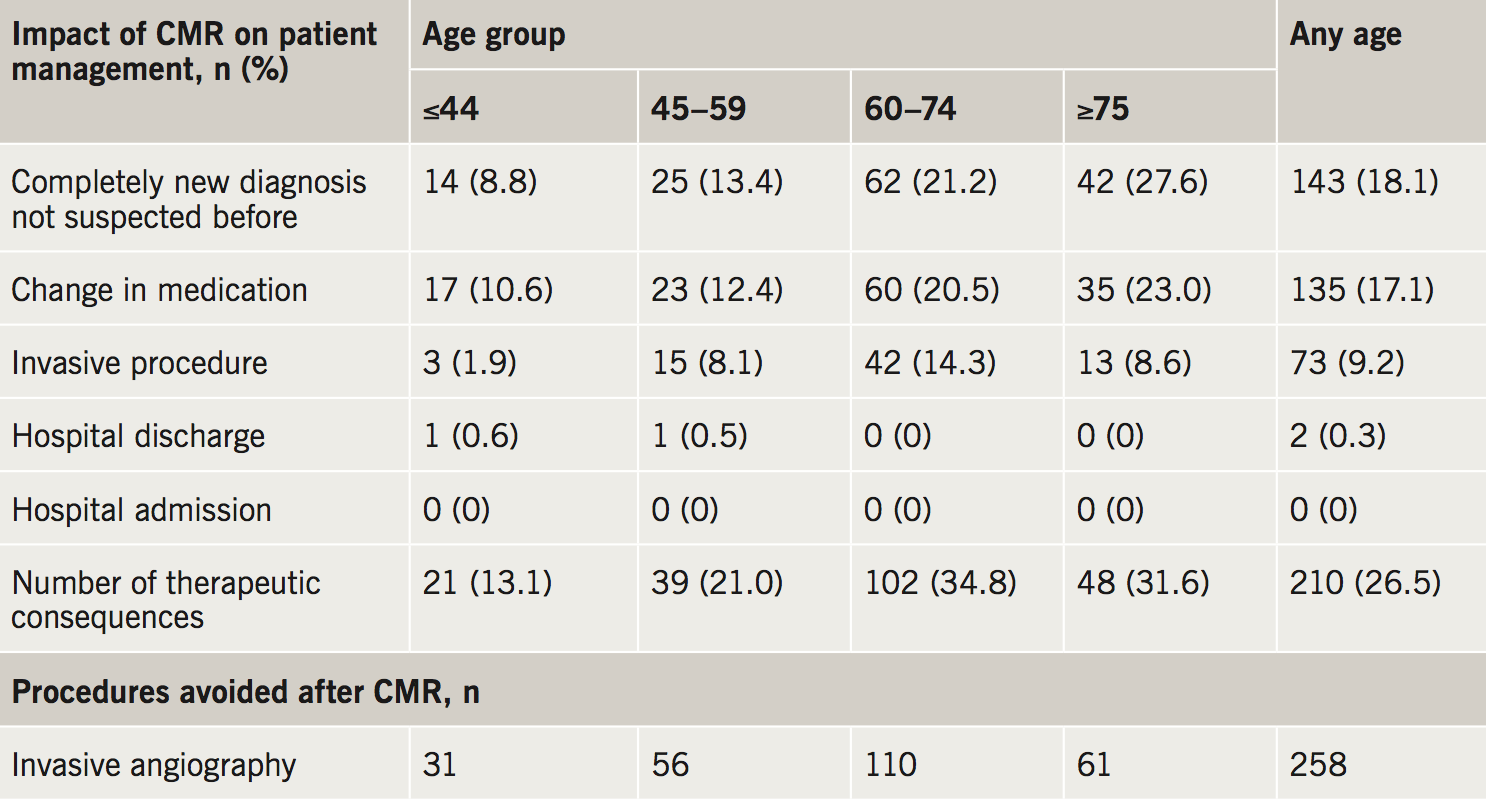 Abraham Table 5. Impact of CMR on patient management