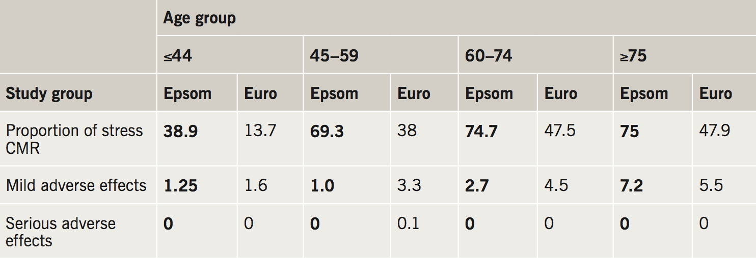 Abraham Table 7. A comparison of the incidence of adverse effects by age groups in the Epsom dataset versus the EuroCMR registry (all figures % of total and Epsom data in bold)