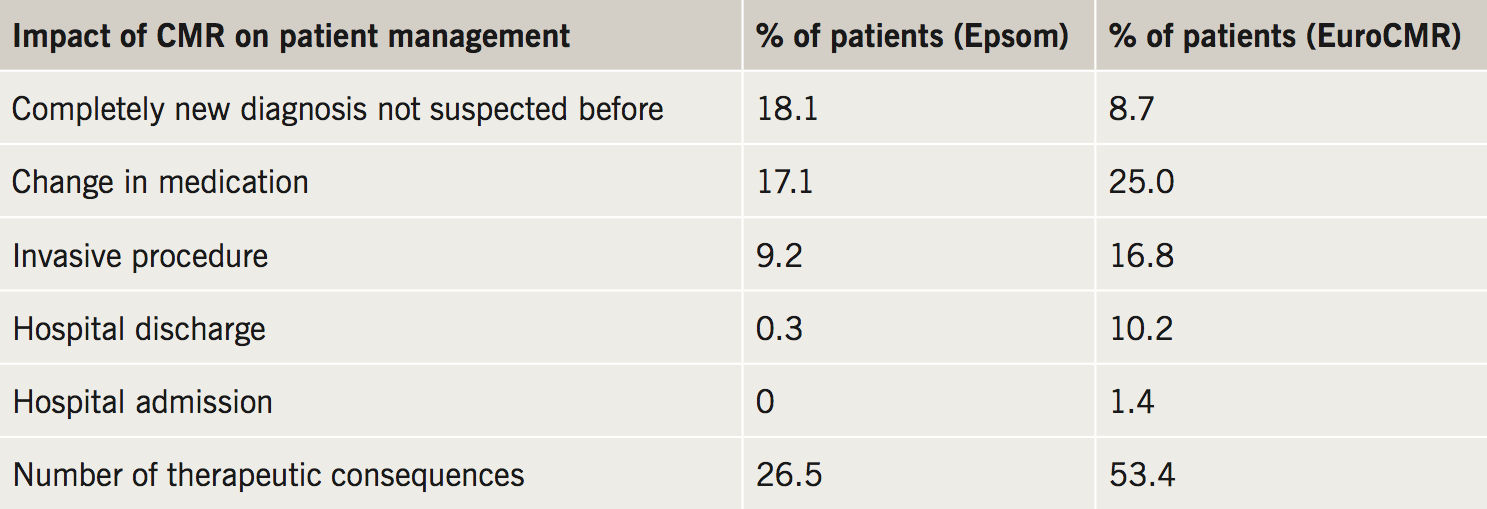 Abraham Table 9. Comparison of the impact on patient management in the Epsom dataset versus EuroCMR registry