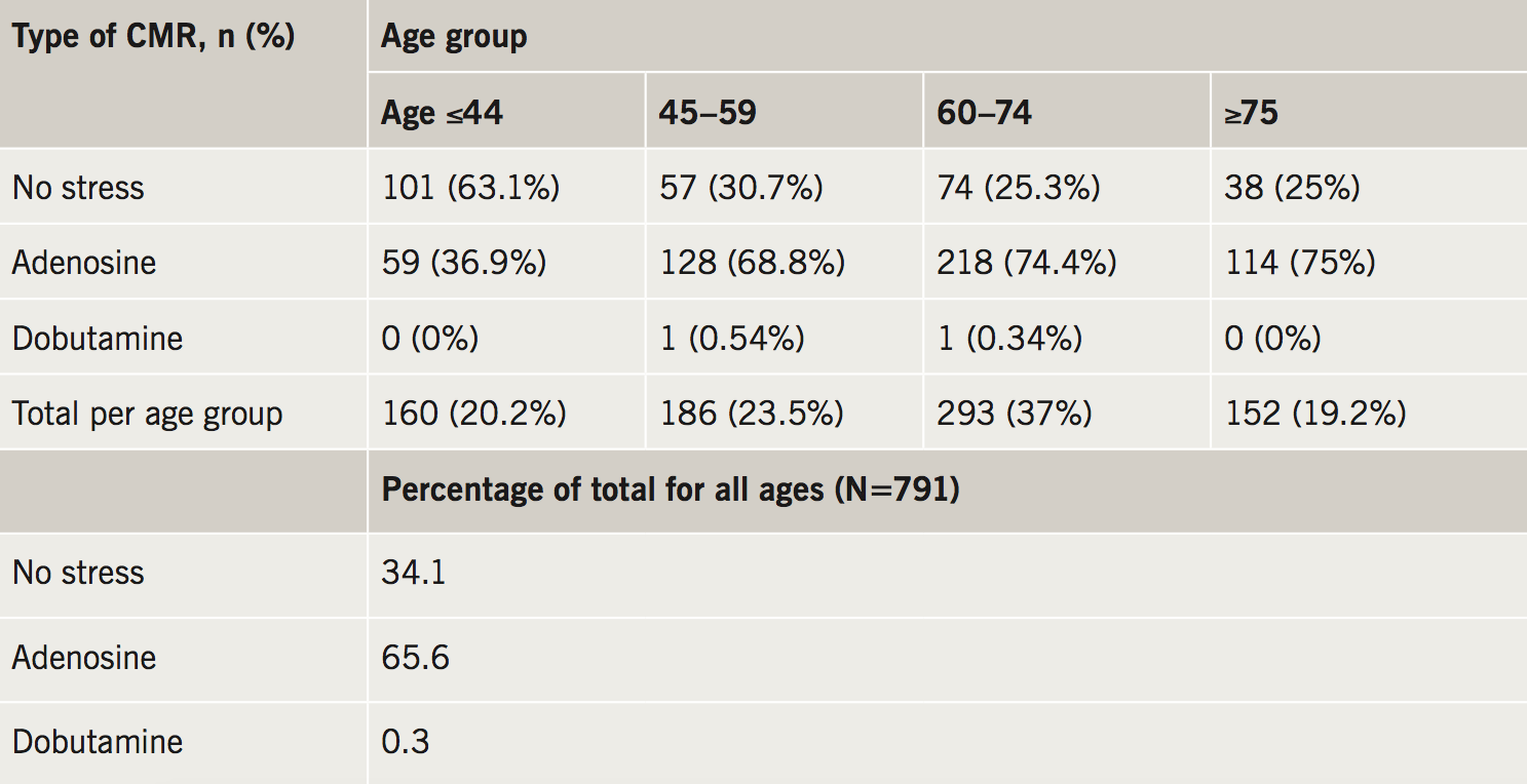 Abraham Appendix A. Relative proportions of stress and non-stress CMR by age group in Epsom CMR dataset
