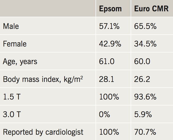Abraham Appendix B. A comparison of technical and demographic data between the Epsom and the EuroCMR cohorts