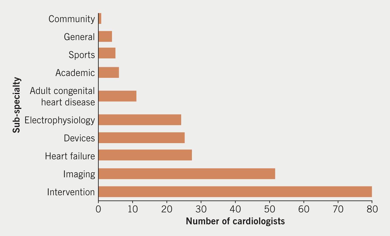 Hudson - Figure 3. Sub-specialty of UK CardioTweeters