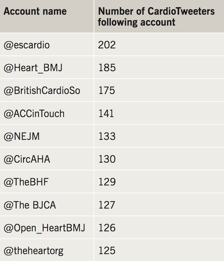 Hudson - Table 1. Most followed non-UK CardioTweeter Twitter counts by UK CardioTweeters