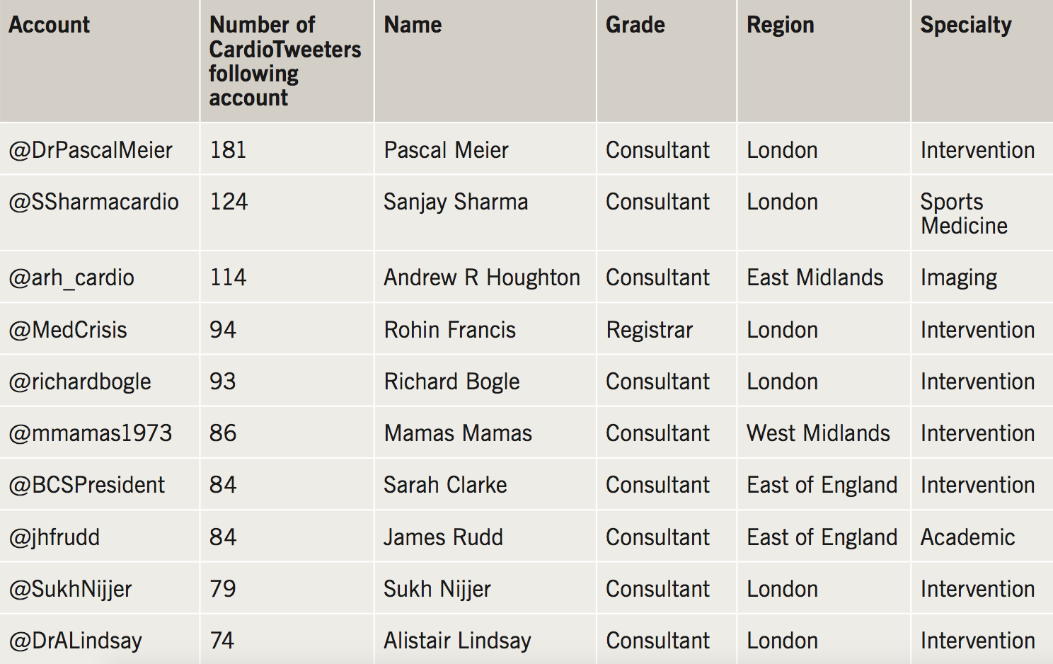 Hudson - Table 2. Most followed UK CardioTweeter by other UK CardioTweeters