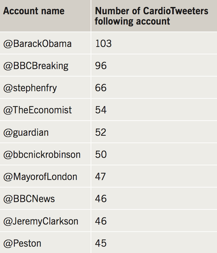 Hudson - Table 3. Most followed non-medical accounts by UK CardioTweeters