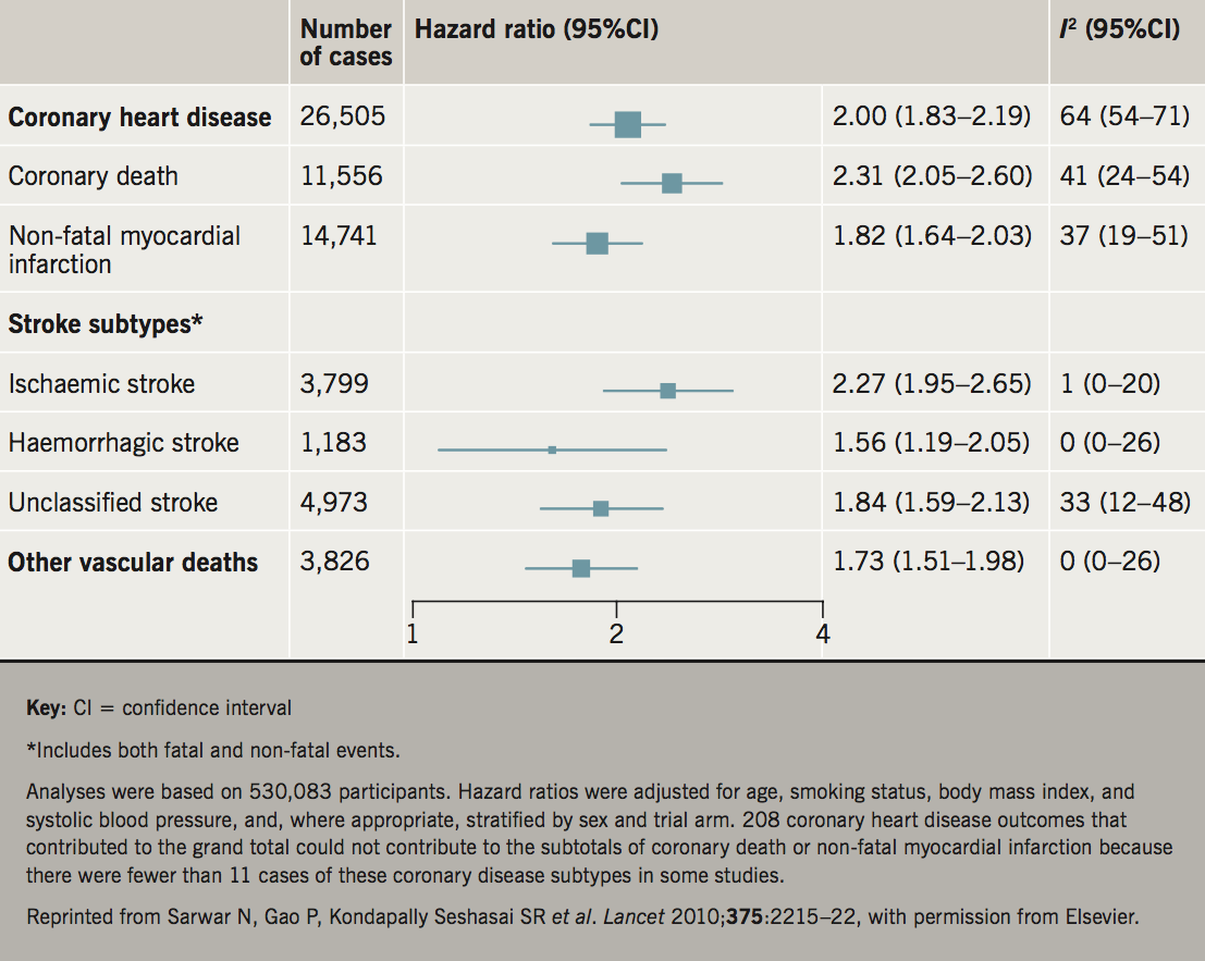 Sattar - Figure 1. Hazard ratios for vascular outcomes in people with, versus without, diabetes at baseline