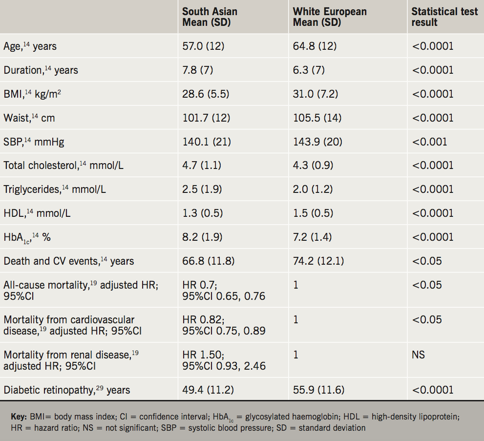 Hanif - Table 1. A comparison of risk profiles in South Asian and white European patients with diabetes