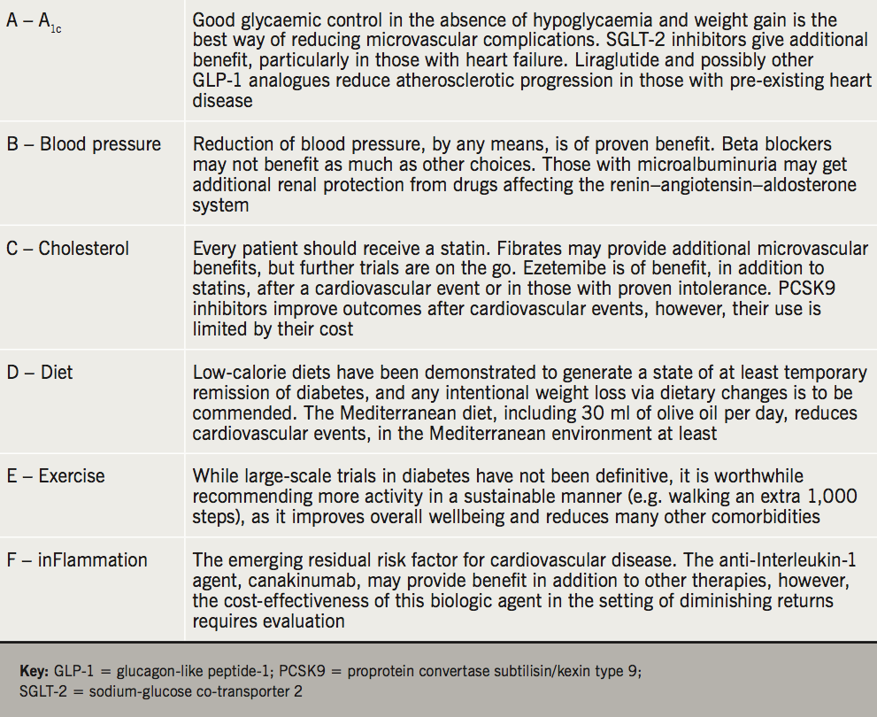 Strain - Table 1. Summary of the ABC of cardiovascular risk reduction in type 2 diabetes