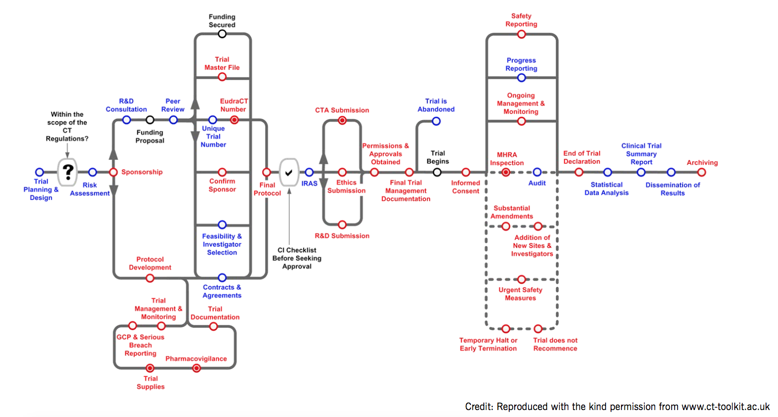 The complexity of a clinical trial: good practice requirements in blue and legal requirements in red. An informative pathway found on www.ct-toolkit.ac.uk/routemap