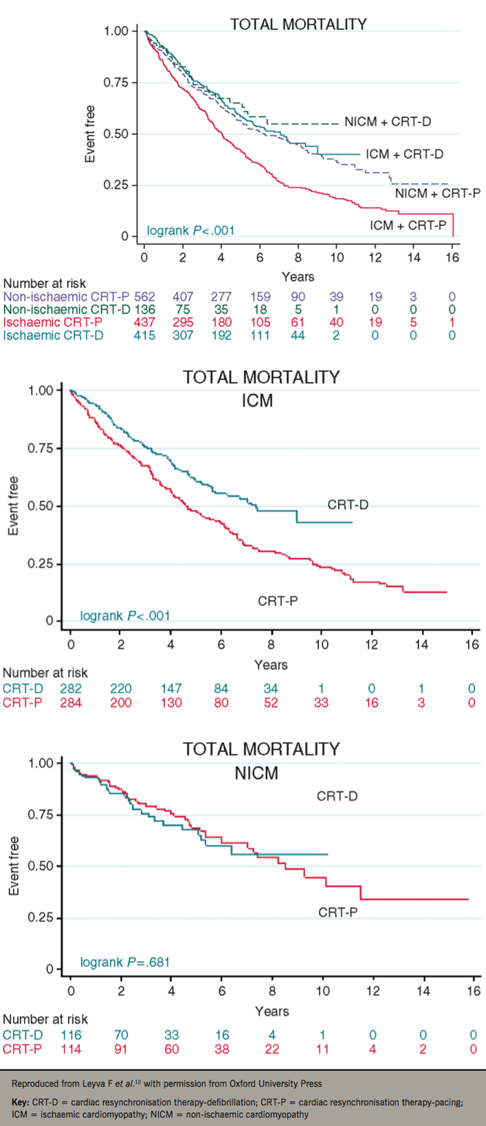 Leyva - Pacing: Figure 1. Total mortality after CRT-P and CRT-D according to the aetiology of cardiomyopathy. Kaplan-Meier survival curves for primary end points according to device type and aetiology of cardiomyopathy in 'all comers' (top) and in propensity-matched samples (middle and bottom)