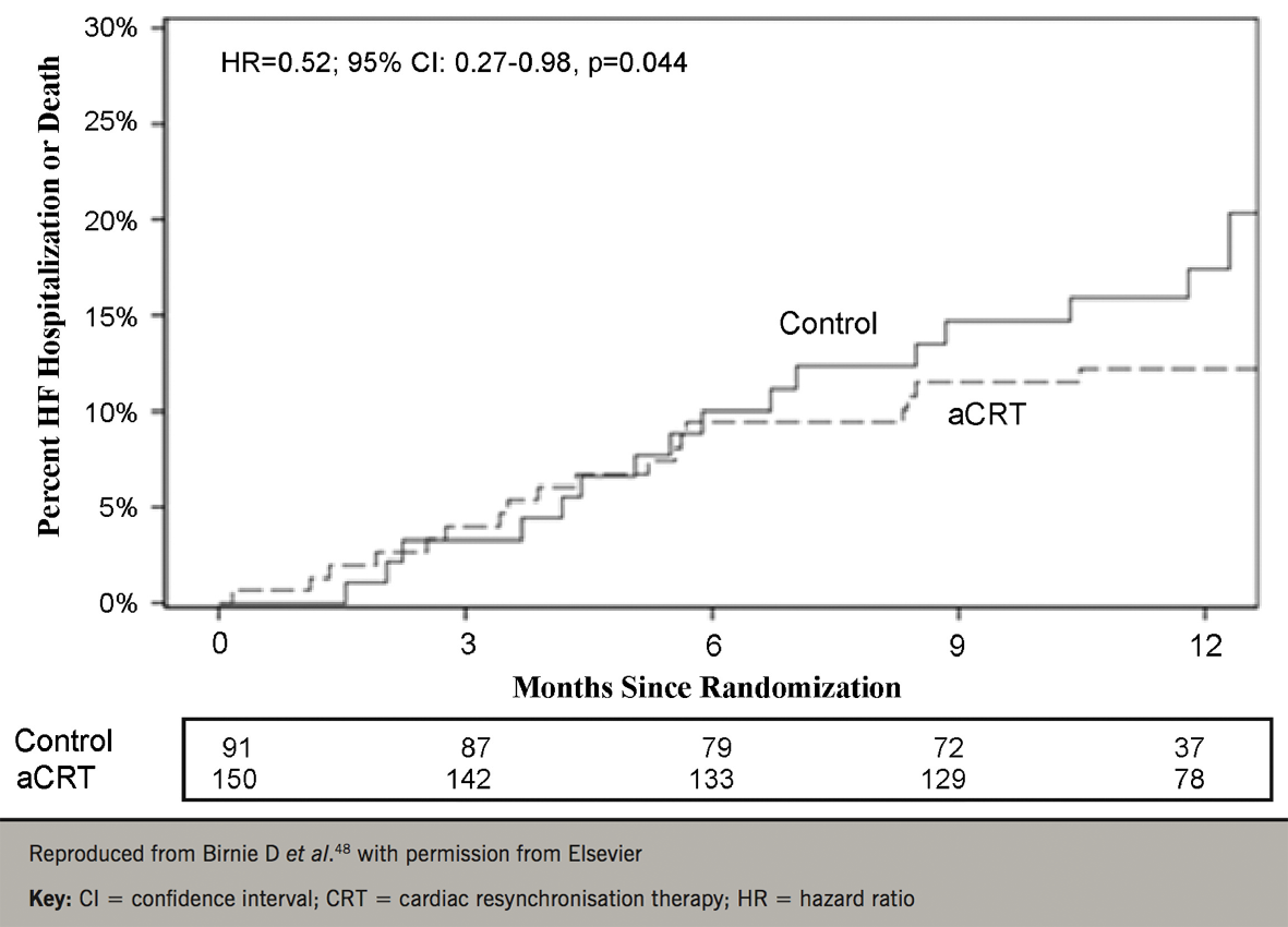 Leyva - Pacing: Figure 5. Outcomes using the adaptive CRT algorithm. Time to all-cause death or first HF hospitalisation over the 12-month follow-up in the adaptive CRT (aCRT) and control patients with normal intrinsic atrioventricular interval