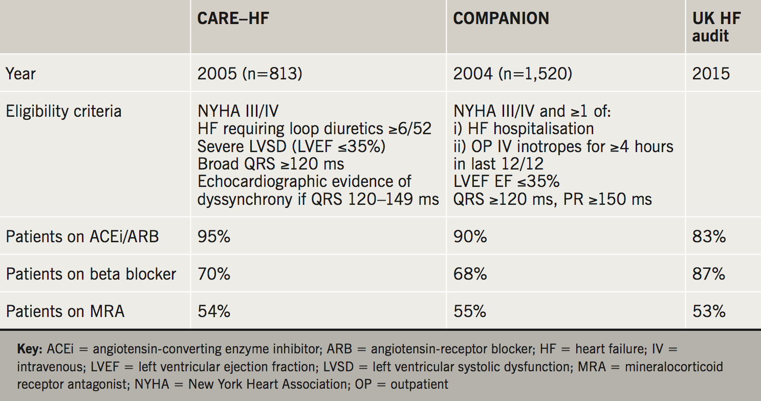 Allen - Table 1. Optimal medical therapy in pivotal cardiac resynchronisation therapy trials
