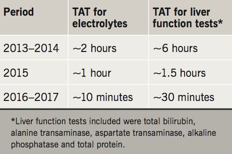 Table 1. Periodic turnaround time (TAT) for electrolytes and liver function tests