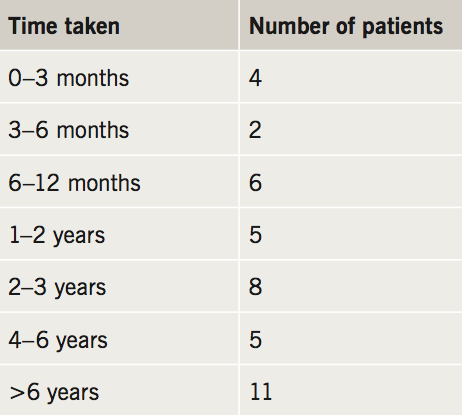 Flack - Table 1. Time taken from first GP visit to diagnosis with postural orthostatic tachycardia syndrome (PoTS)