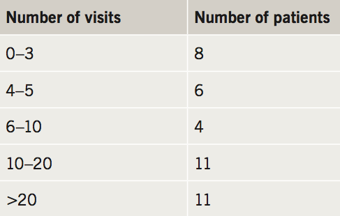 Flack - Table 2. Visits to GP before diagnosis