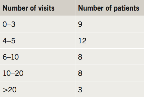 Flack - Table 3. Visits to consultant before diagnosis
