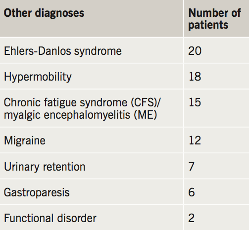 Flack - Table 5. Other diagnoses received before PoTS